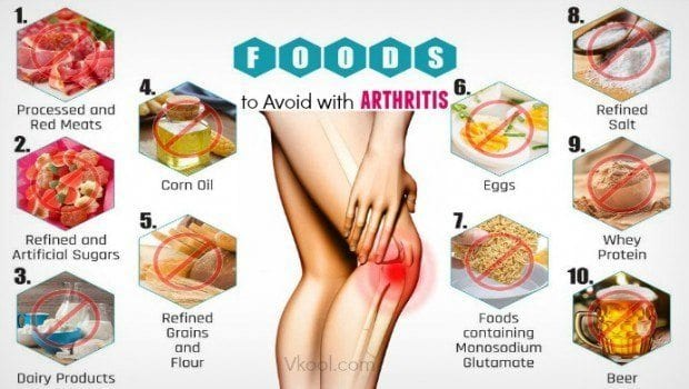 High-Fat, High-Carb Diet Causes Arthritis