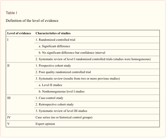 Table 1 Definition of the Level of Evidence