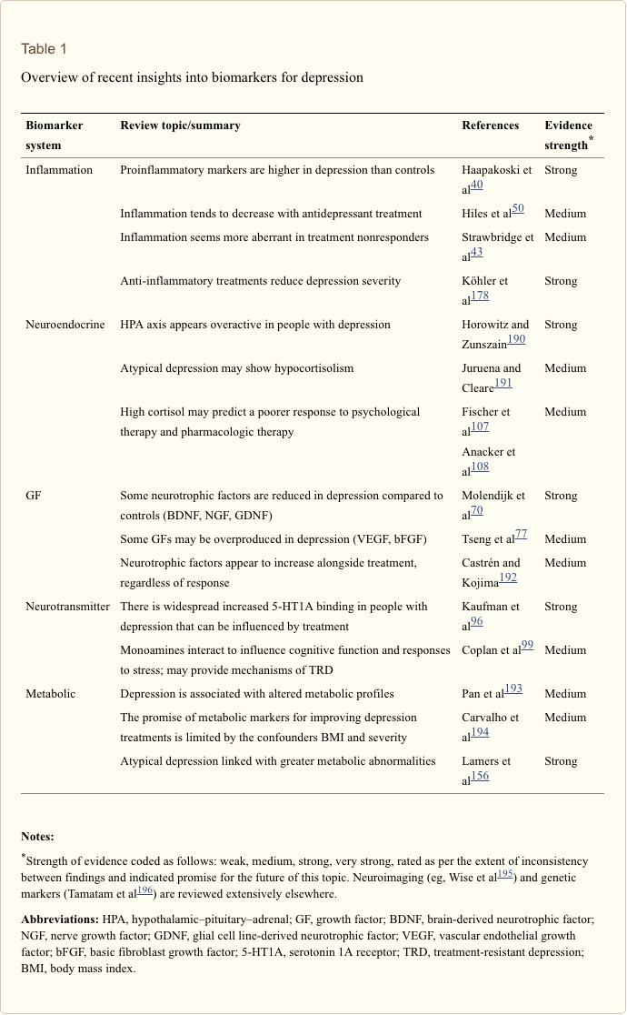 Таблица 1 Обзор по биомаркерам для депрессии